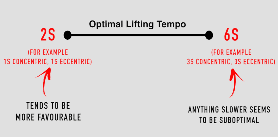 best lifting tempo