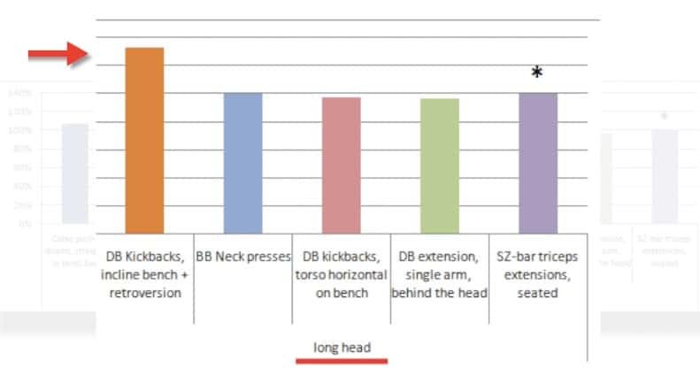 triceps emg study