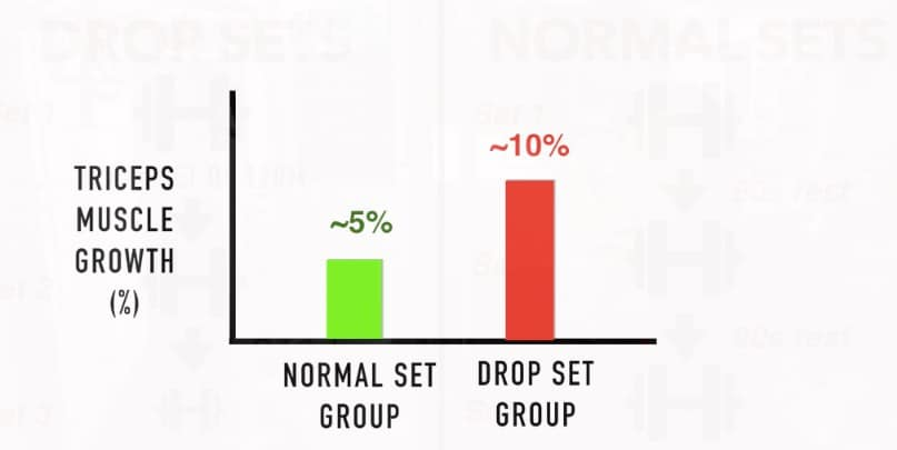 drop sets vs normal sets