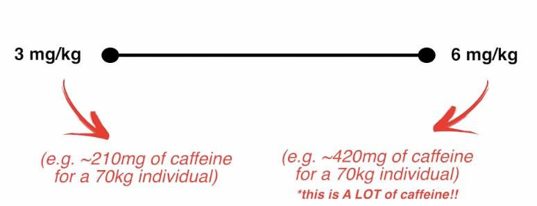 pre workout caffeine dose
