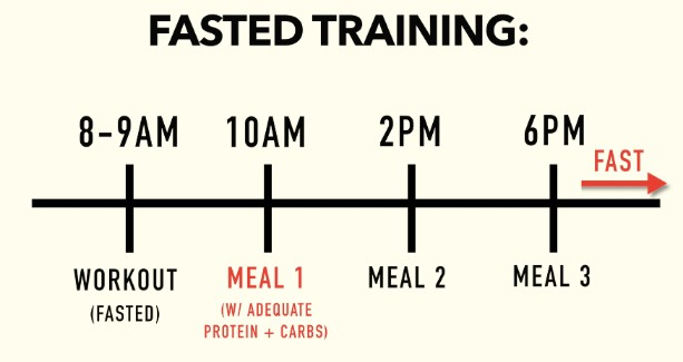 Intermittent Fasting: How To Best Use It For Weight Loss (5