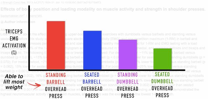 triceps emg activity study