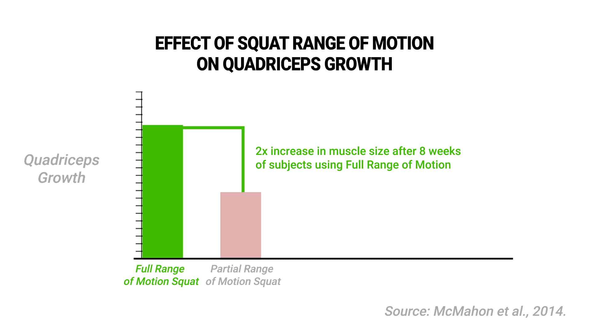 full range of motion squats study
