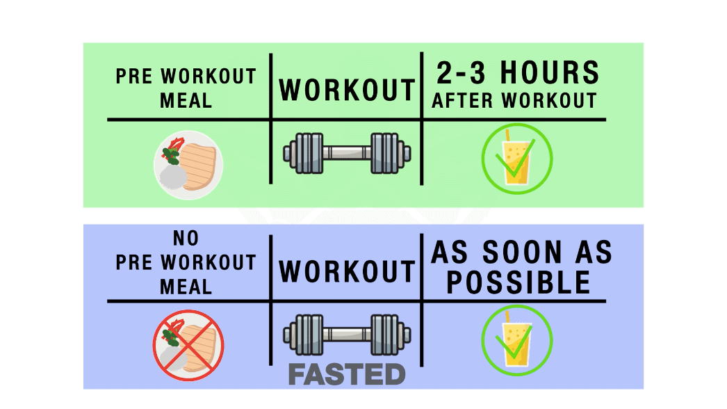 when to eat after a workout
