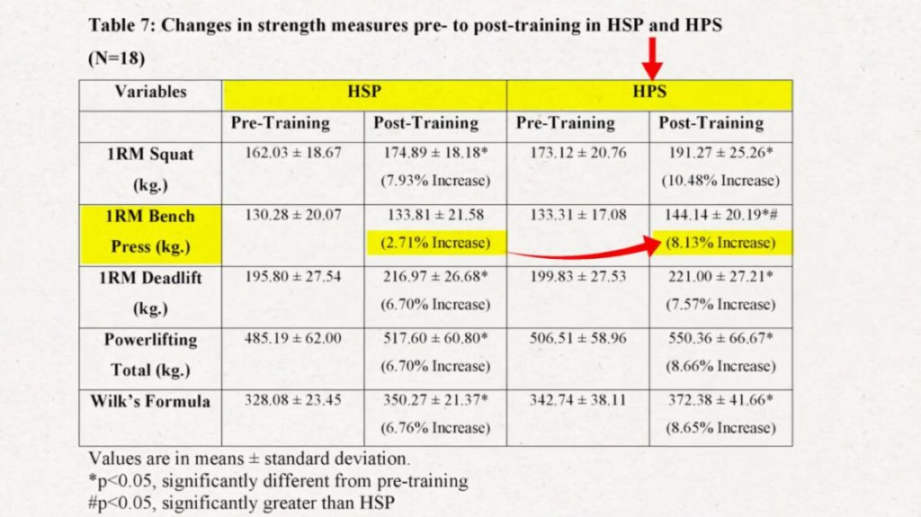 HPS order to increase bench press fast
