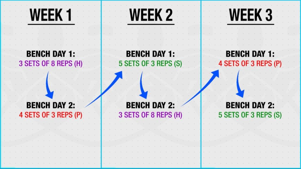 Implementing HPS order in bench press