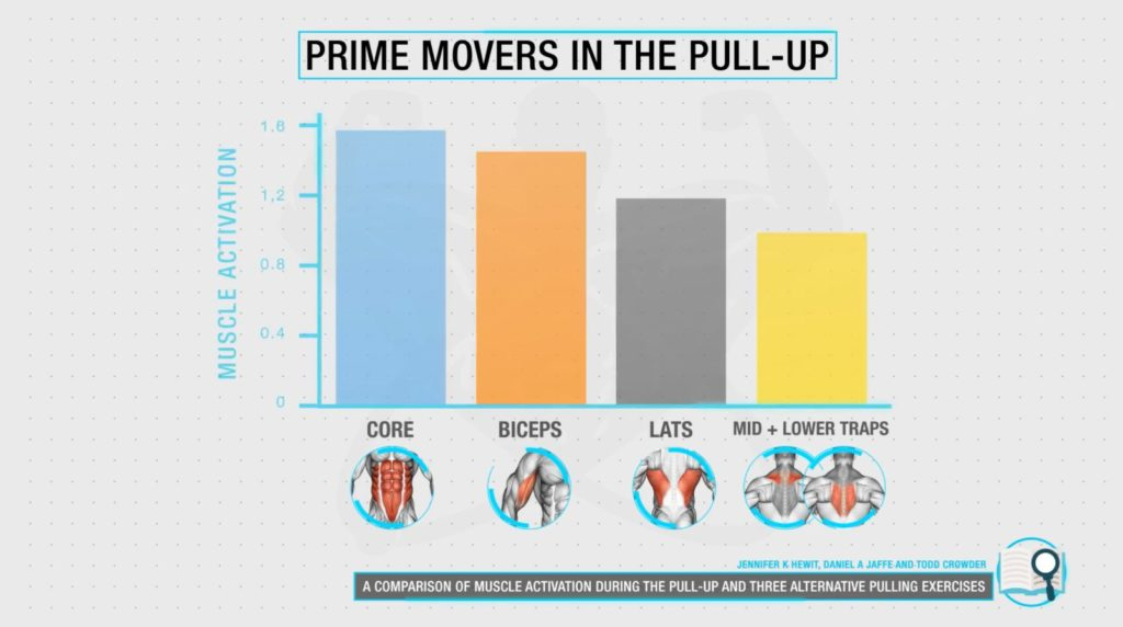 Prime movers in the pull up