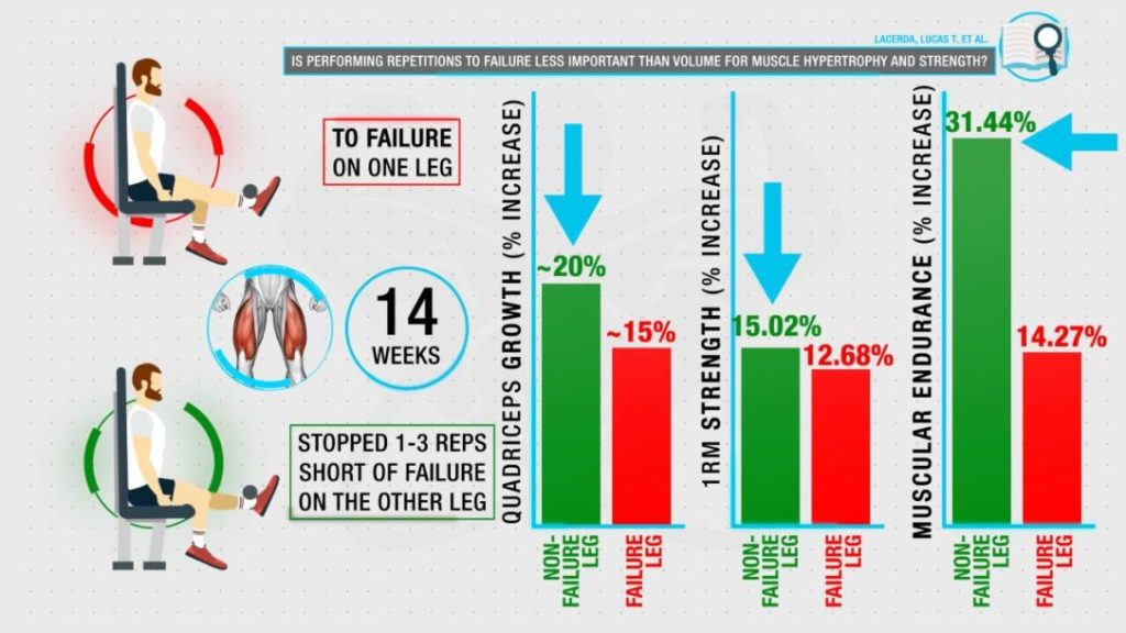 Not training to failure gives better hypertrophy results