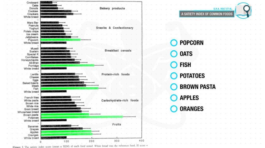 Eat more satiating foods