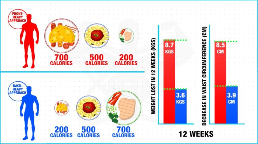 Focus on front-heavy approach for diet plan for weight loss