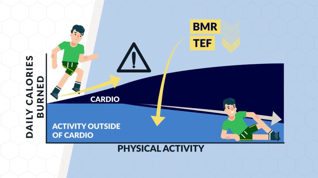 Activity outside cardio decreases when cardio increases