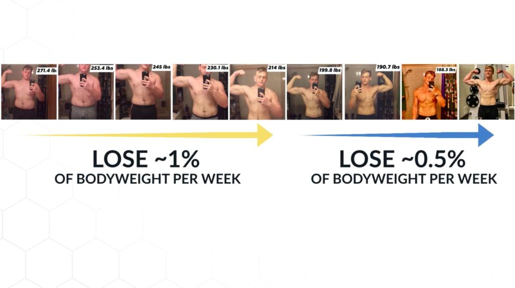 Rate of fat loss to lose stubborn belly fat