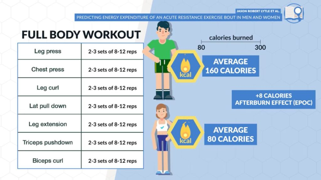 How many calories you burn during weightlifting