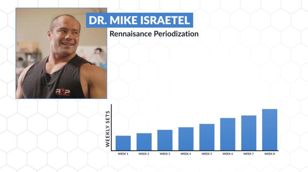 Dr. Mike Israetel Rennaisance Periodization