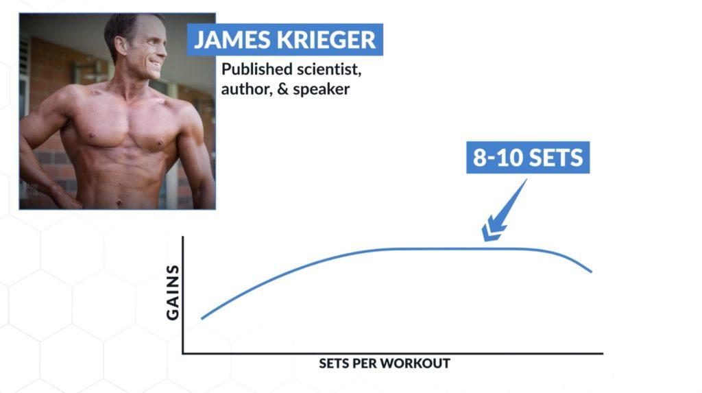 James Krieger on optimal number of sets for big biceps