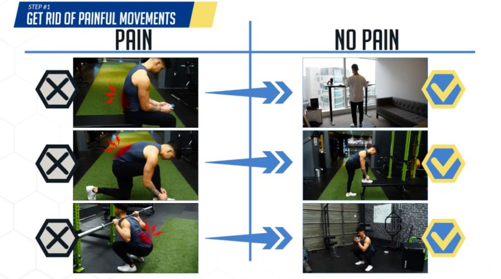 Fix lower back pain by getting rid of painful movements