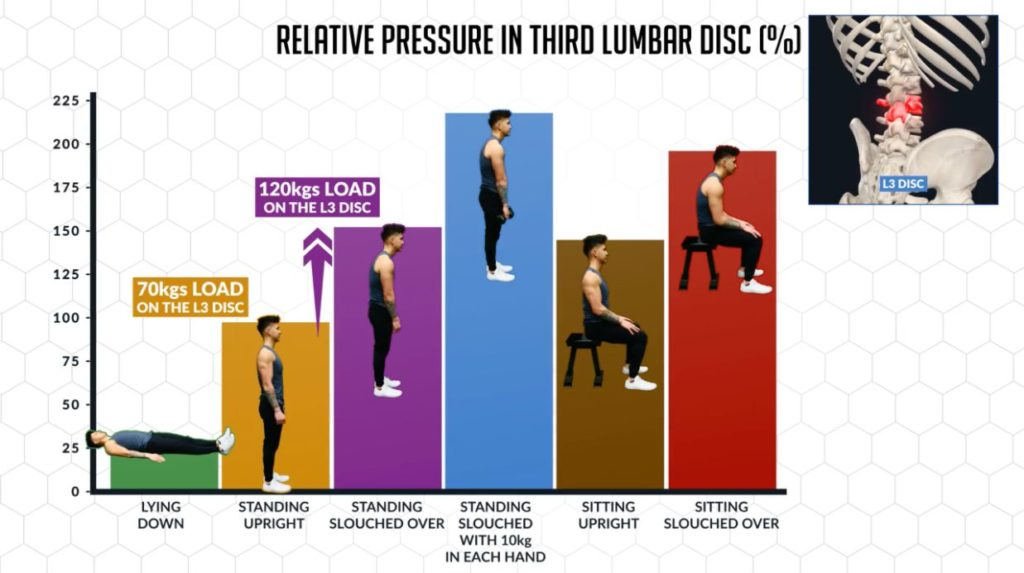 Relative pressure in the third lumbar disk with different movements