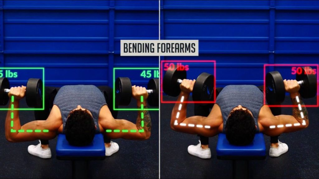 Bending forearms to reduce work done by the chest