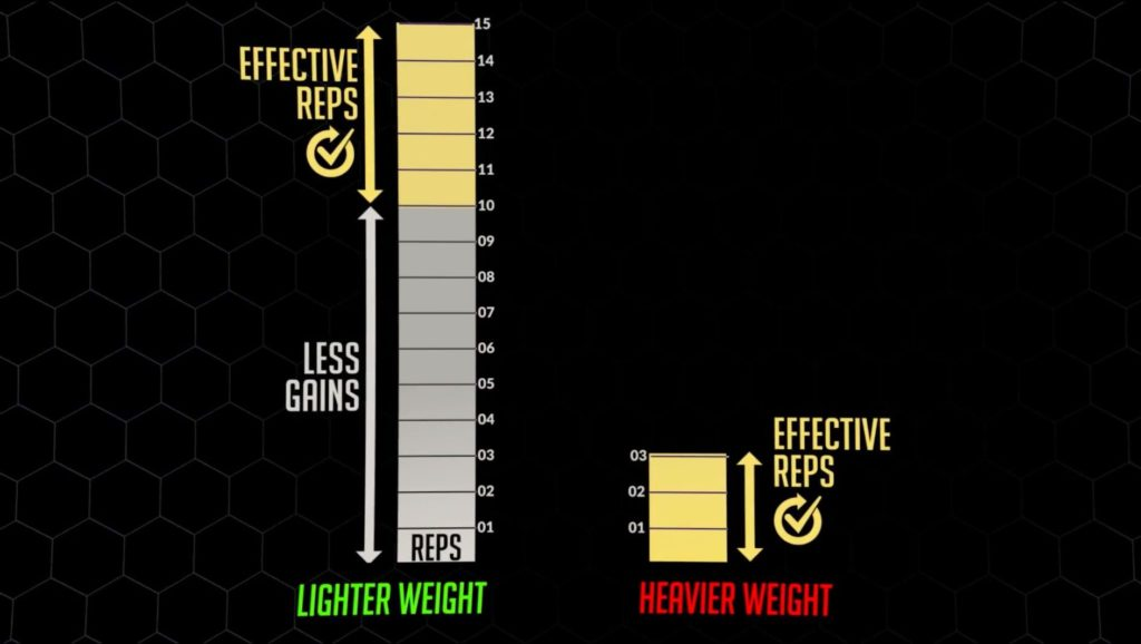 The number of effective reps decreases when you're training for strength vs hypertrophy